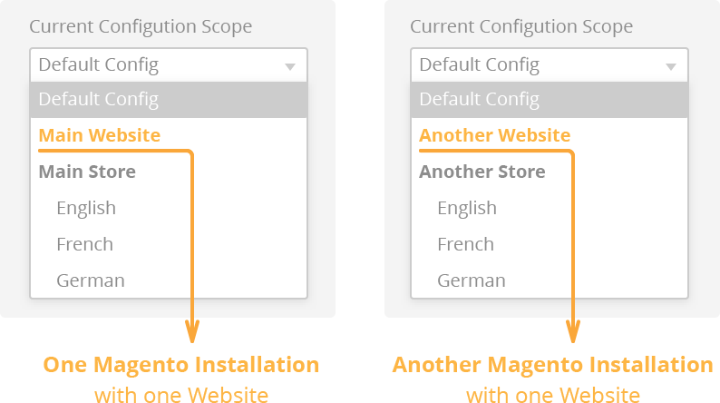 I have one Magento installation with