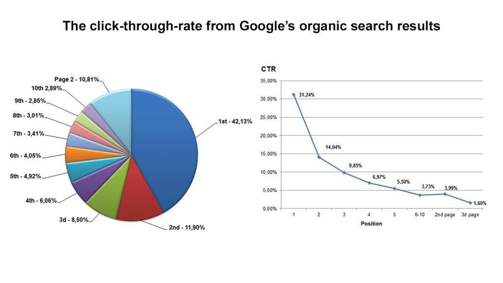 Img_Google_click_distribution
