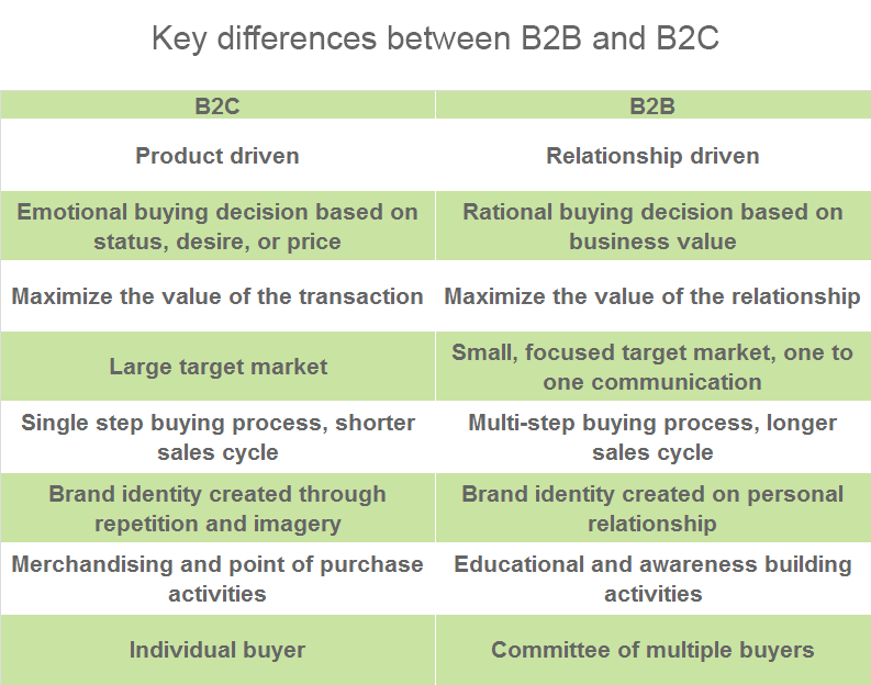 Differences and similarities between b2b and b2c sites