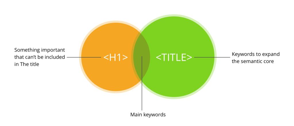 img_title_h1_SEO_Semantic