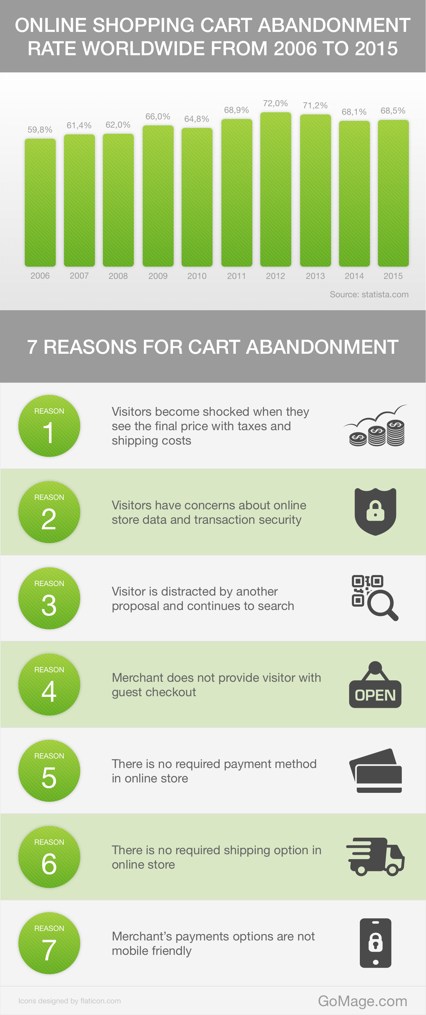 7_Reasons_Why_Visitors_Leave_Shopping_Cart_[Infographic]1