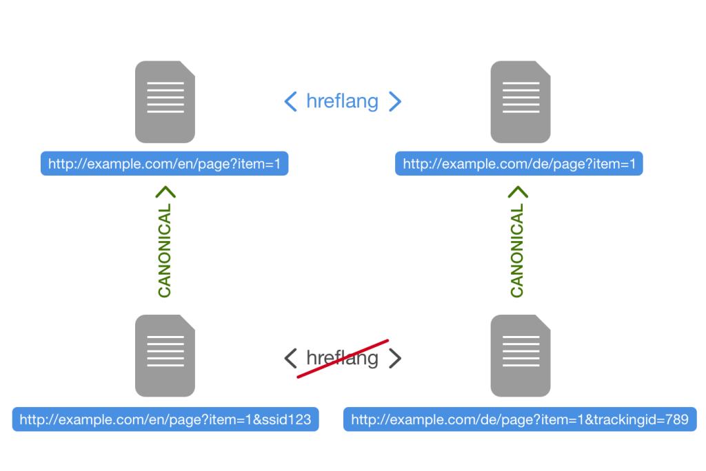 img_hreflang-canonical_scheme