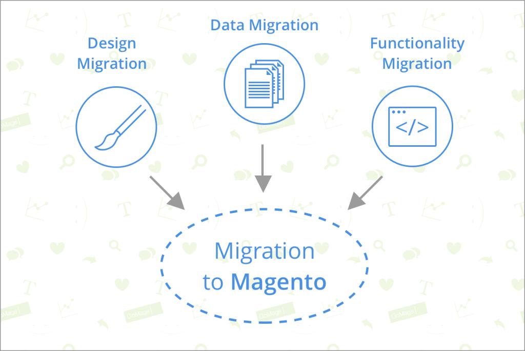 Migrating Data