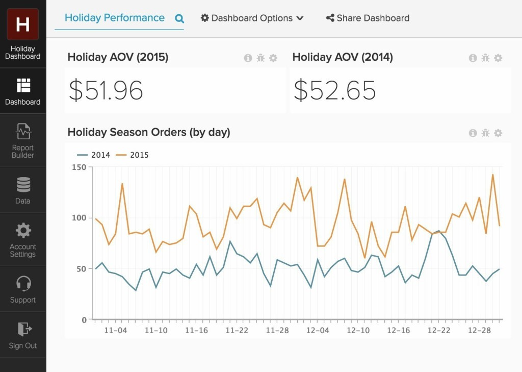 Magento Holiday Dashboard