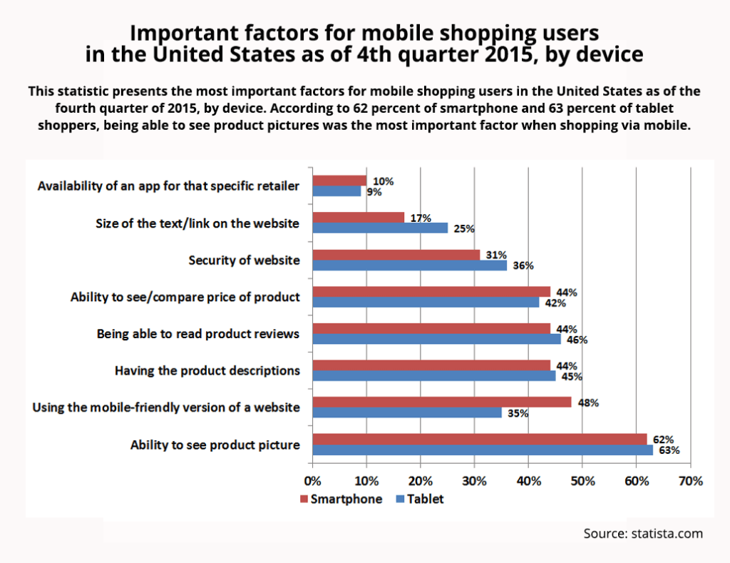 img_Important_factors_for_mobile_shopping_ready