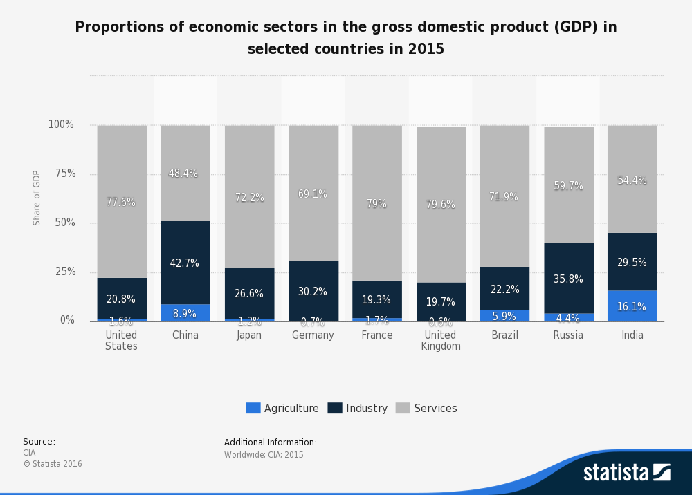 3_proportions-of-economic-sectors-in-gdp-in-selected-countries-2015