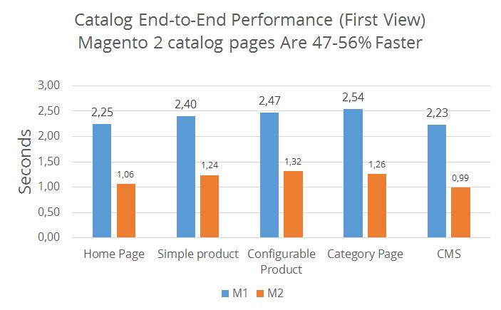Upgrading Magento