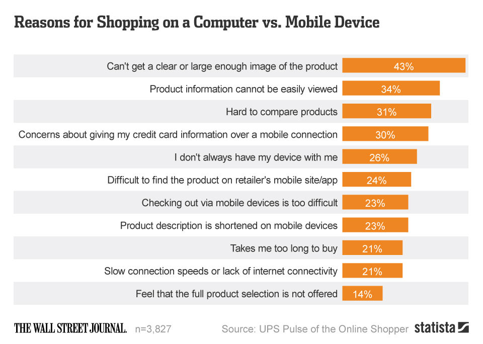 img_GoMage_Reasons_for_Shopping_on_a_Computer_vs_Mobile_Device