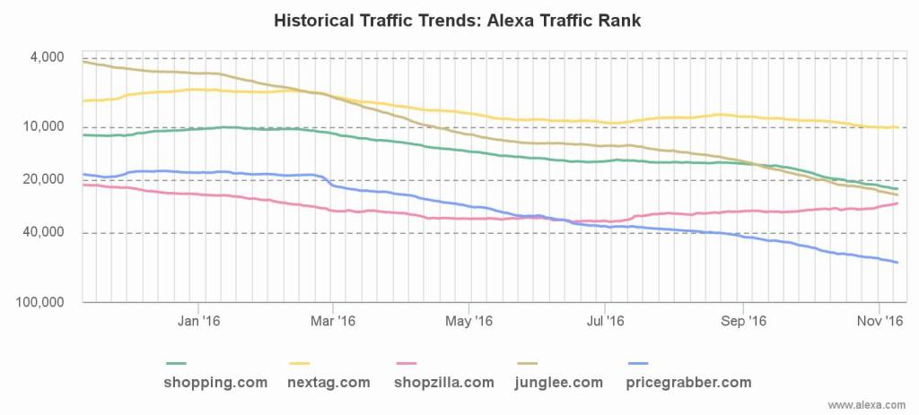 img_alexa-rank_shopping_engines