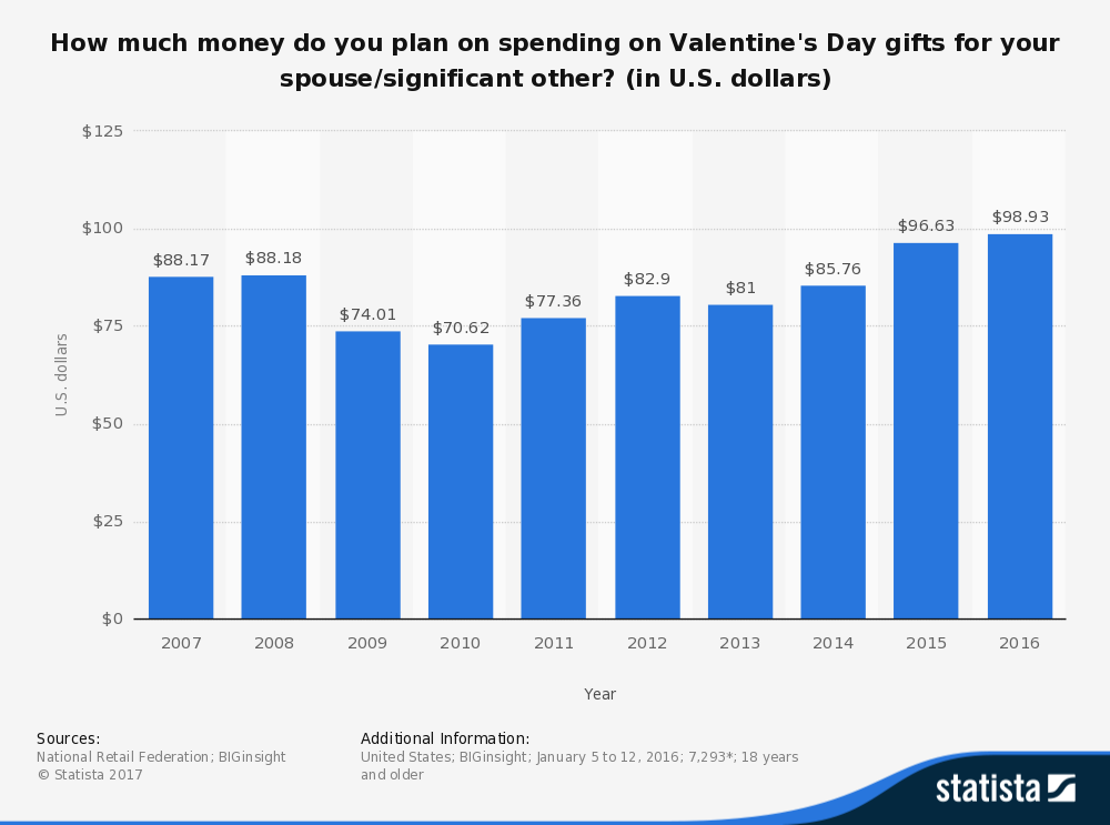 statistic_id217826_spending-for-valentines-day-gifts-for-spouses-2007-2016