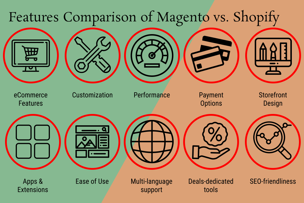 Features Comparison of Magento vs. Shopify