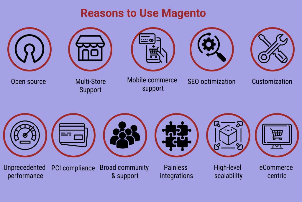 Why Use Magento: Main Benefits