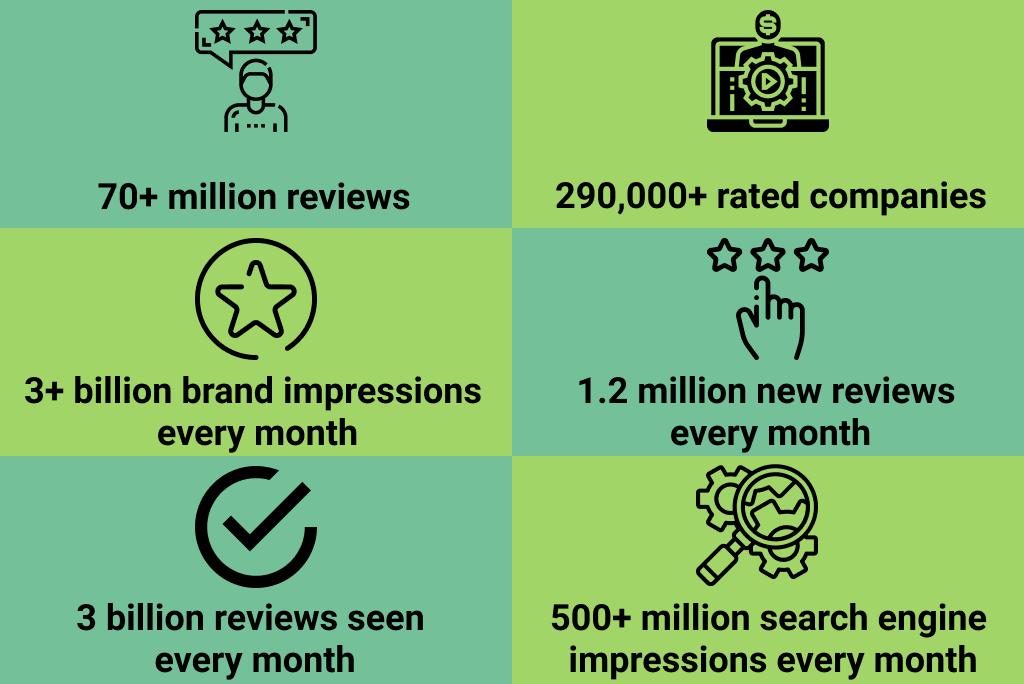 Get Customer Reviews with Trustpilot: Benefits