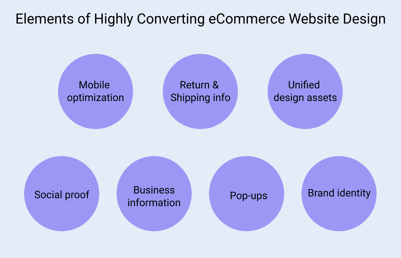 Elements of Highly Converting eCommerce Website Design