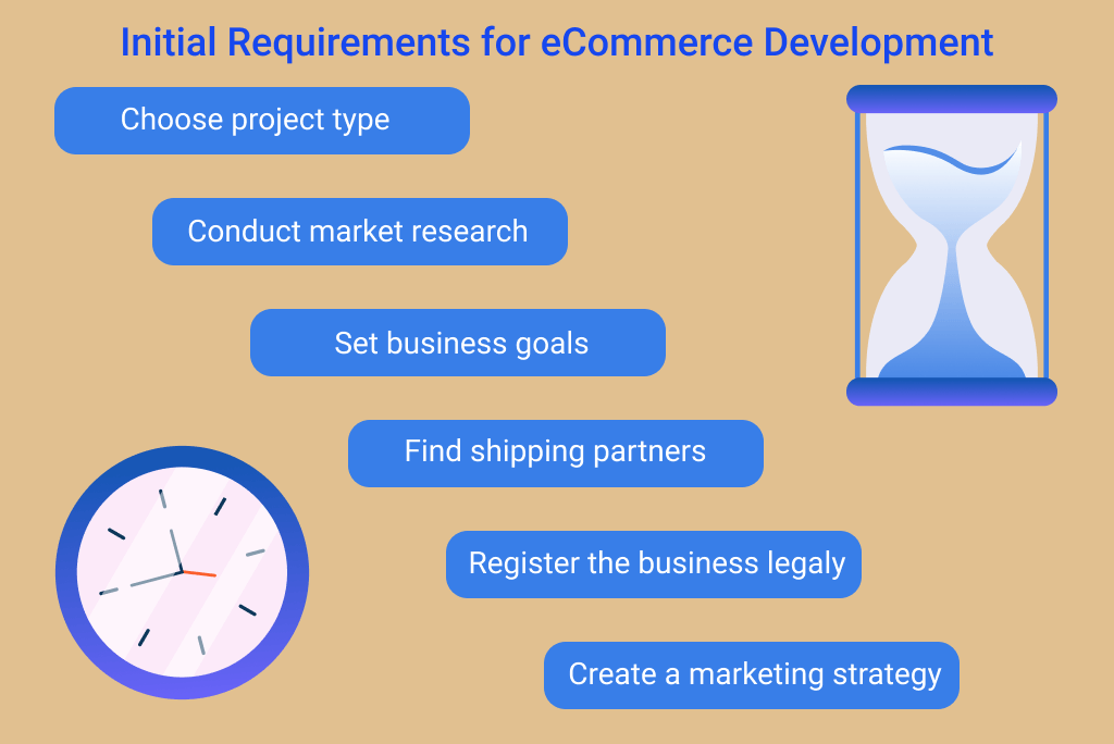 Initial Requirements for eCommerce Development