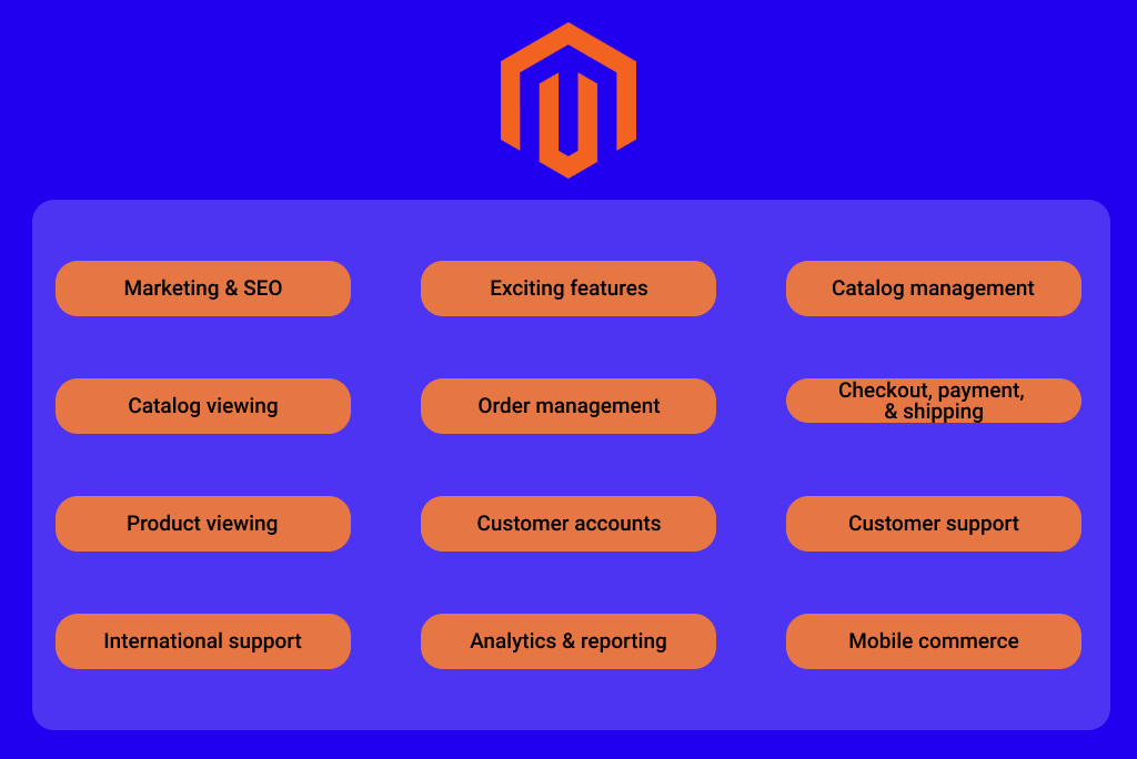Overview of Magento 2 Features