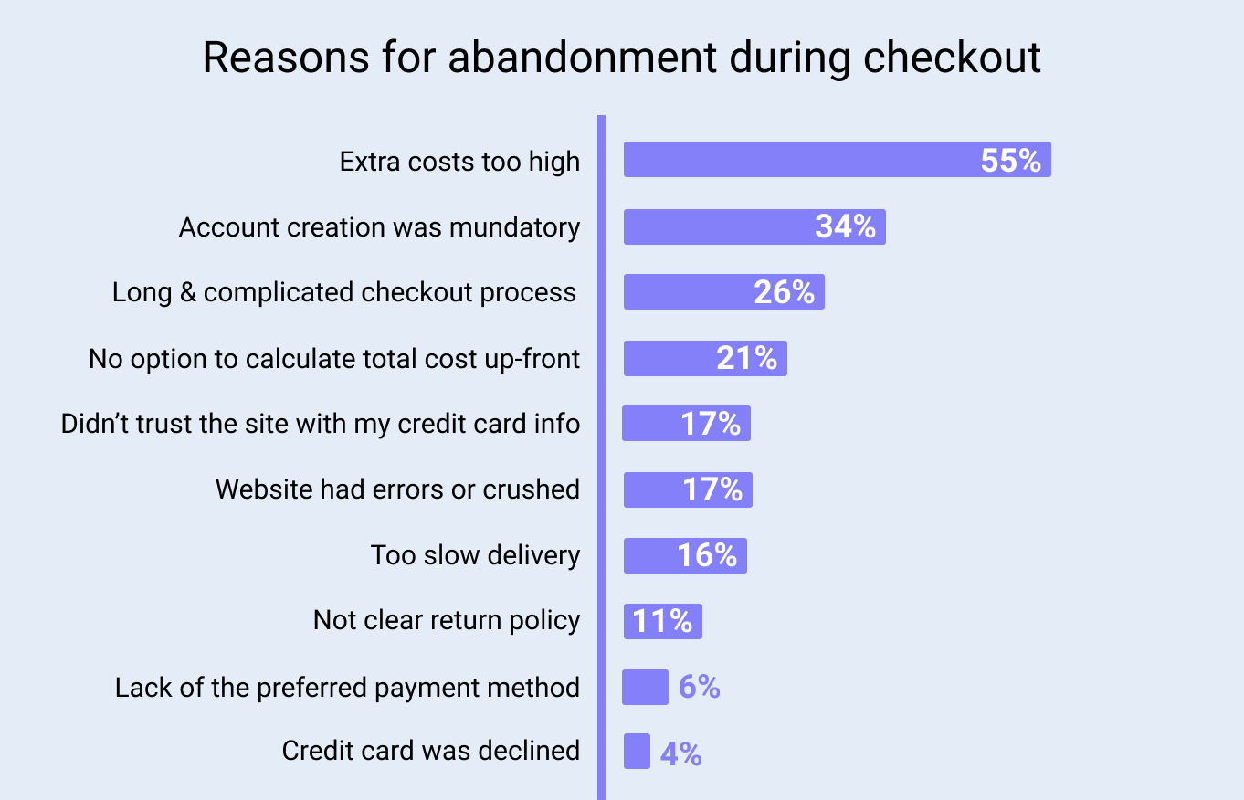 Resons for Abandon During the Checkout Process
