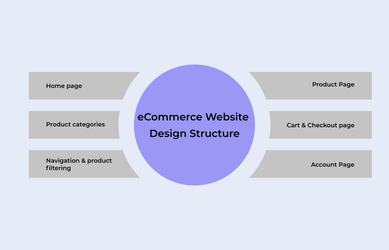 eCommerce Website Design Structure