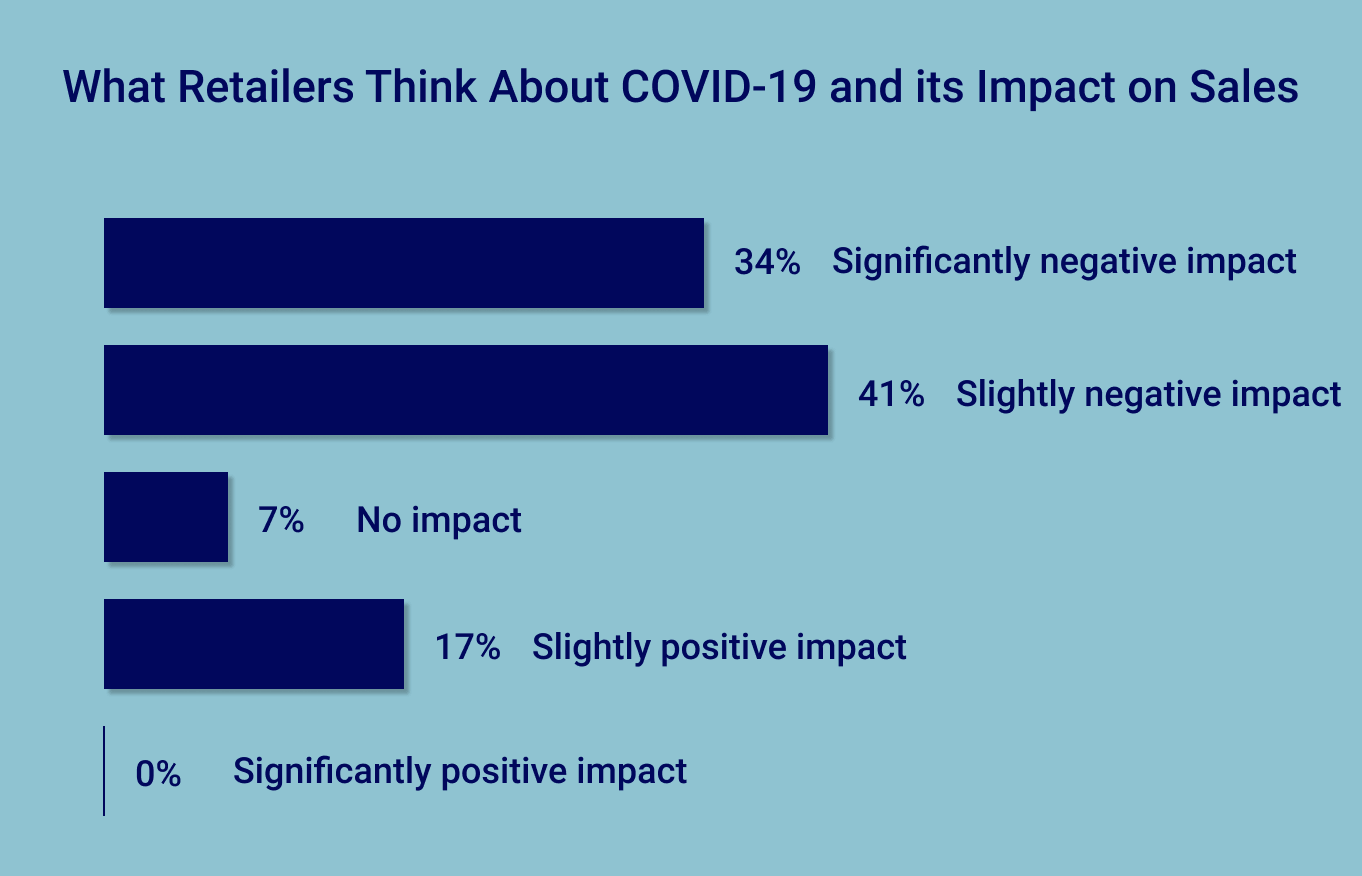 COVID-19's Impact on Retail: What Sellers Think