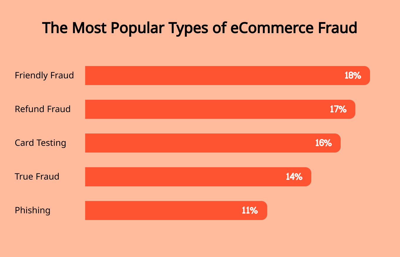 The most popular types of eCommerce fraud