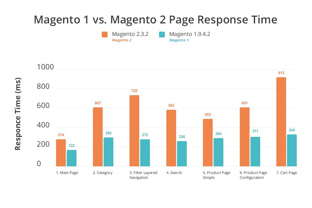 Magento 1 vs Magento 2 Performance