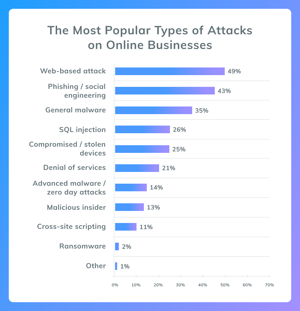 Types of Attacks on Online Businesses