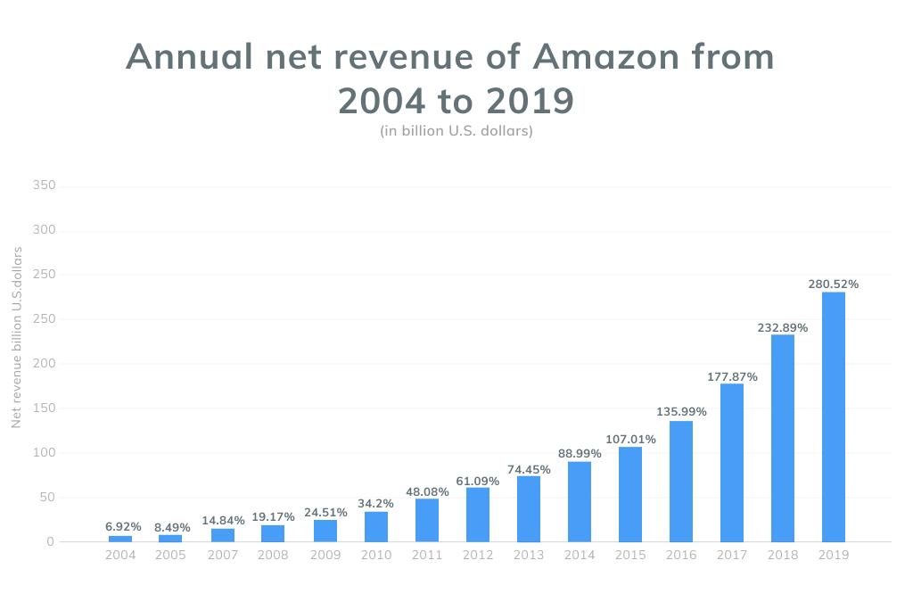 Amazon Annual Revenue
