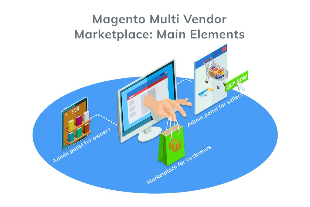Magento Multi Vendor Marketplace: Main Elements
