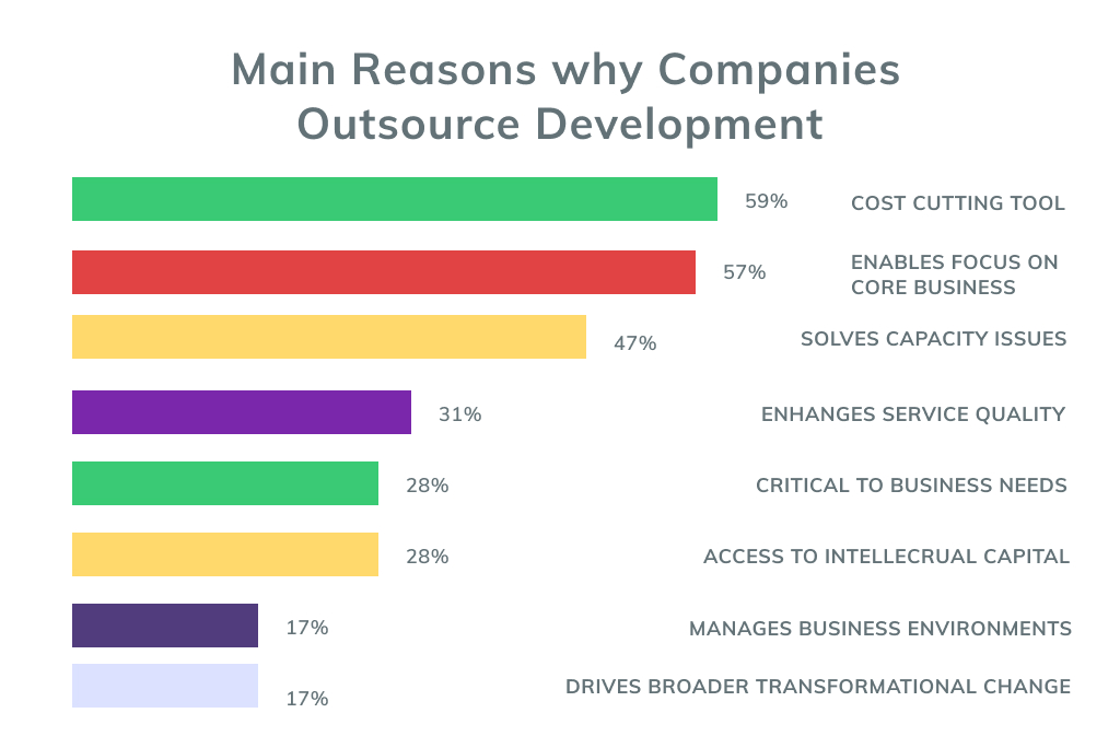 Main Reasons for eCommerce Outsourcing