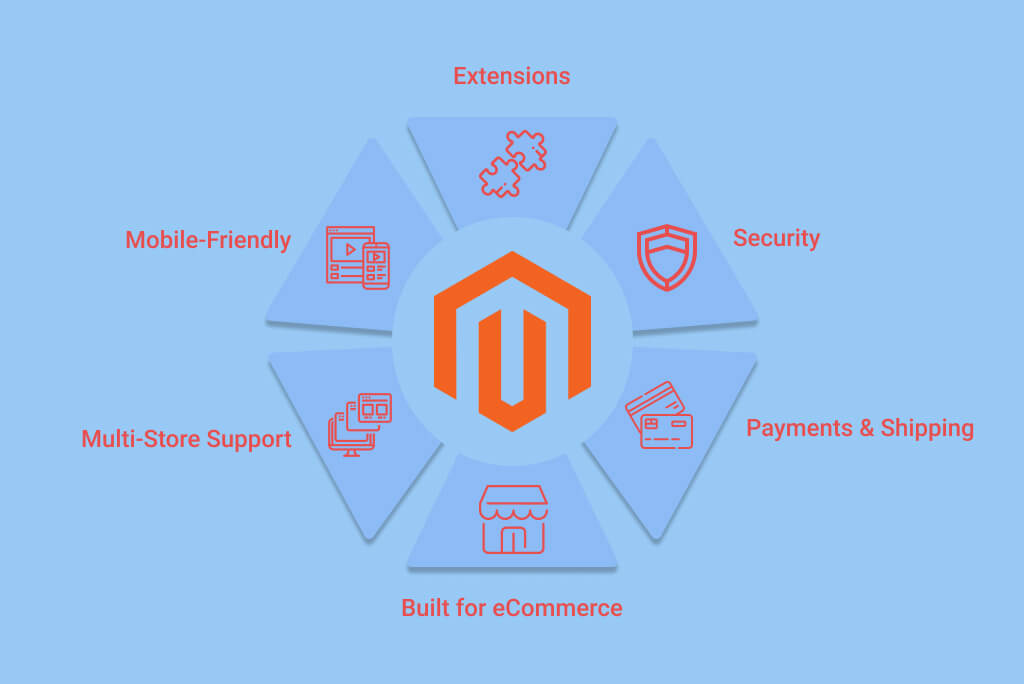 Build a Magento Website_ Benefits