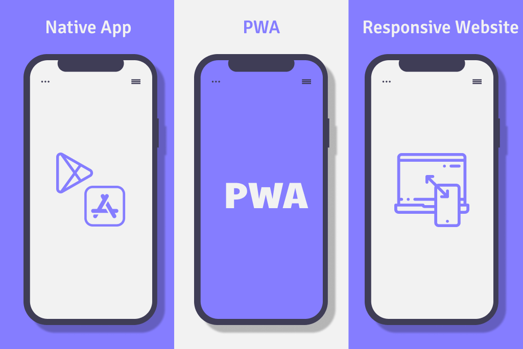 Comparison Between PWA & Native App & Responsive Website