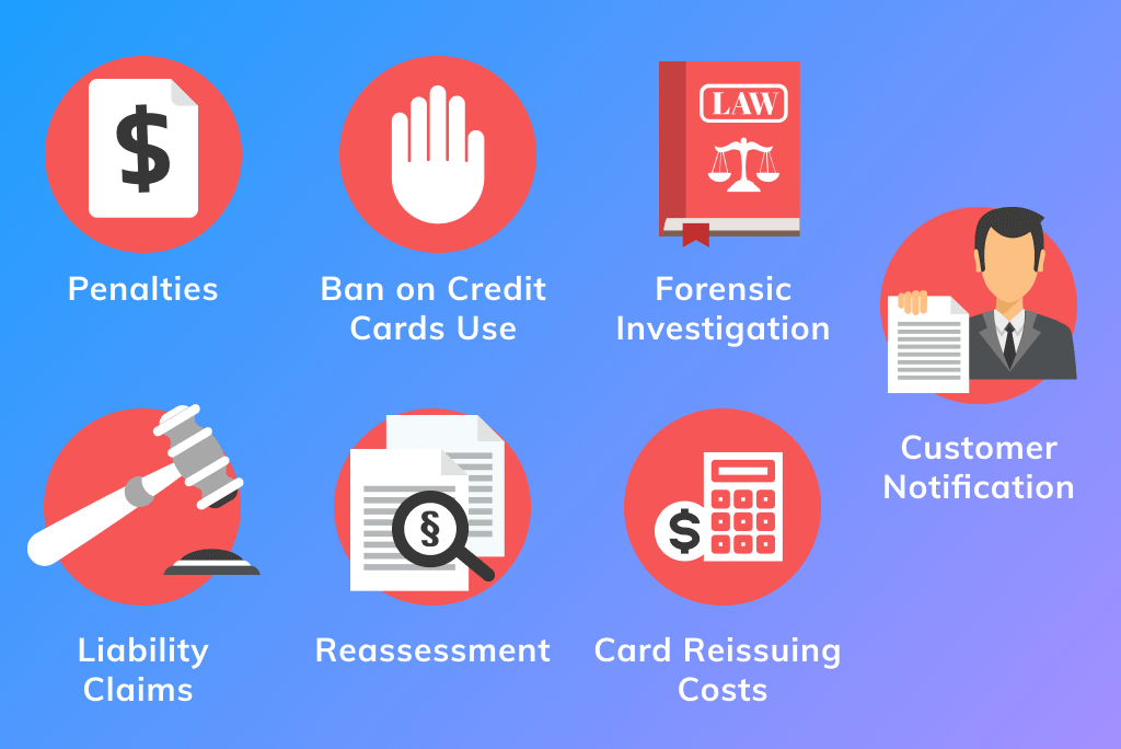 Dangers of PCI Non-Compliance for eCommerce