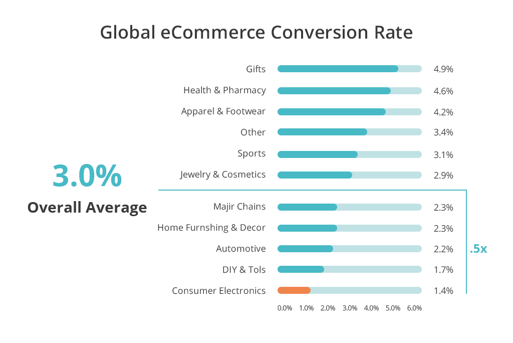 Global Retail Conversion Rates