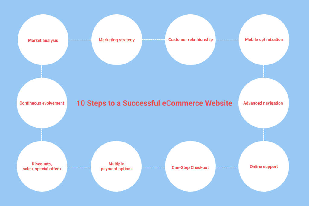 How to Build a Magento Website & Make it Successful