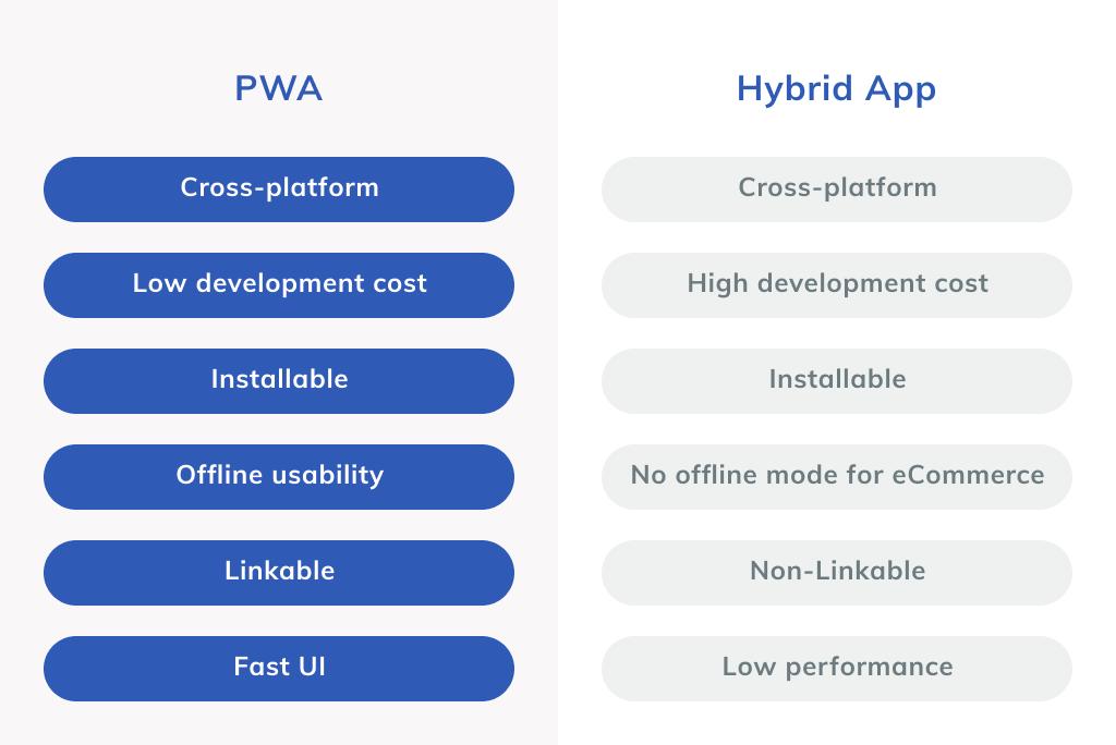 Hybrid app vs PWA Comparison