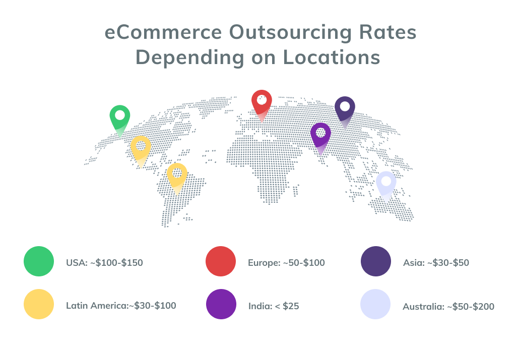 Locations and Rates for eCommerce Outsourcing