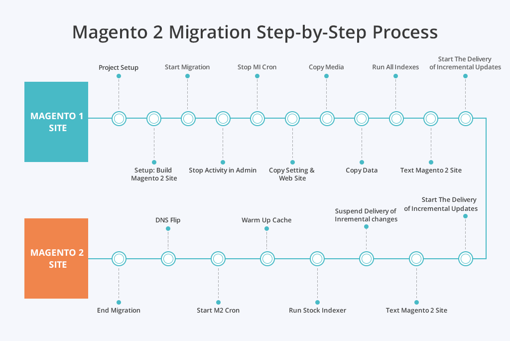 Magento 2 Step-by-Step Process