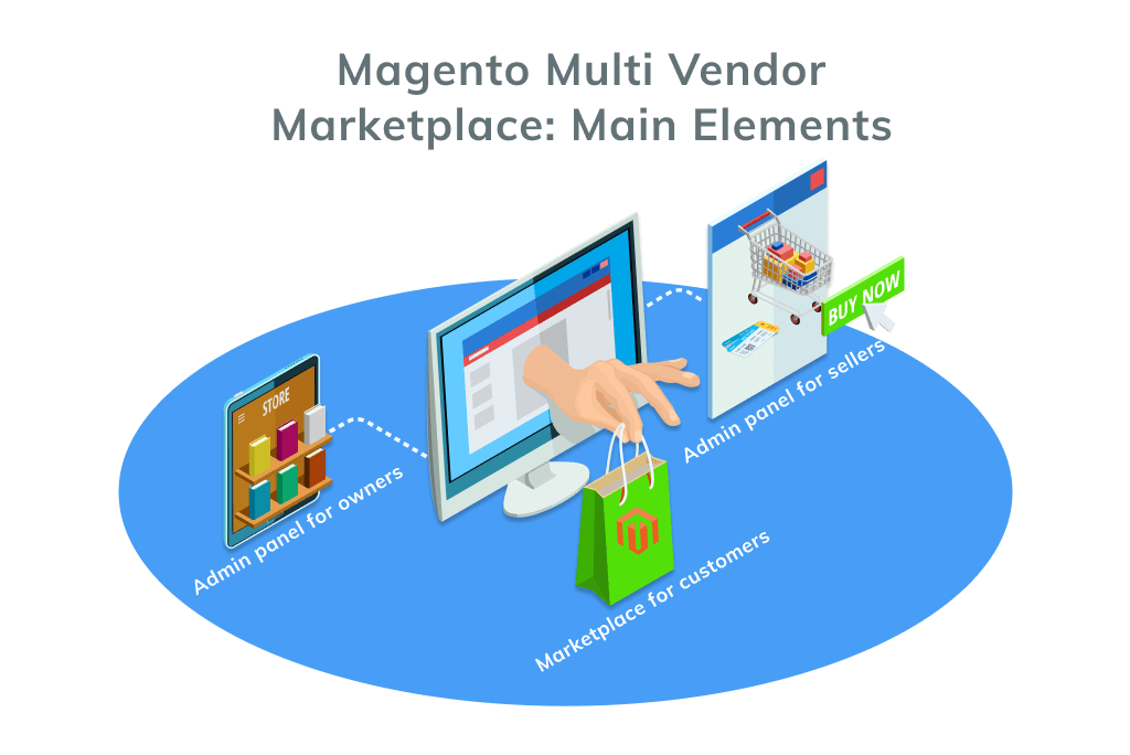 Magento Multi Vendor Marketplace Main Elements (2)
