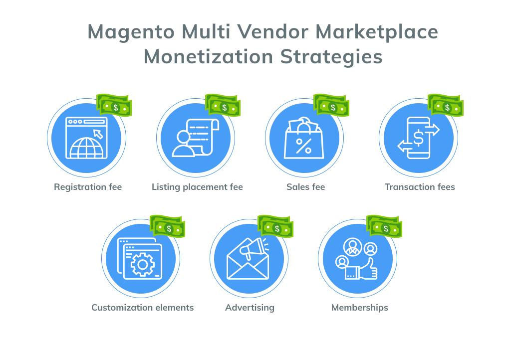 Magento Multi Vendor Marketplace Monetization Strategies