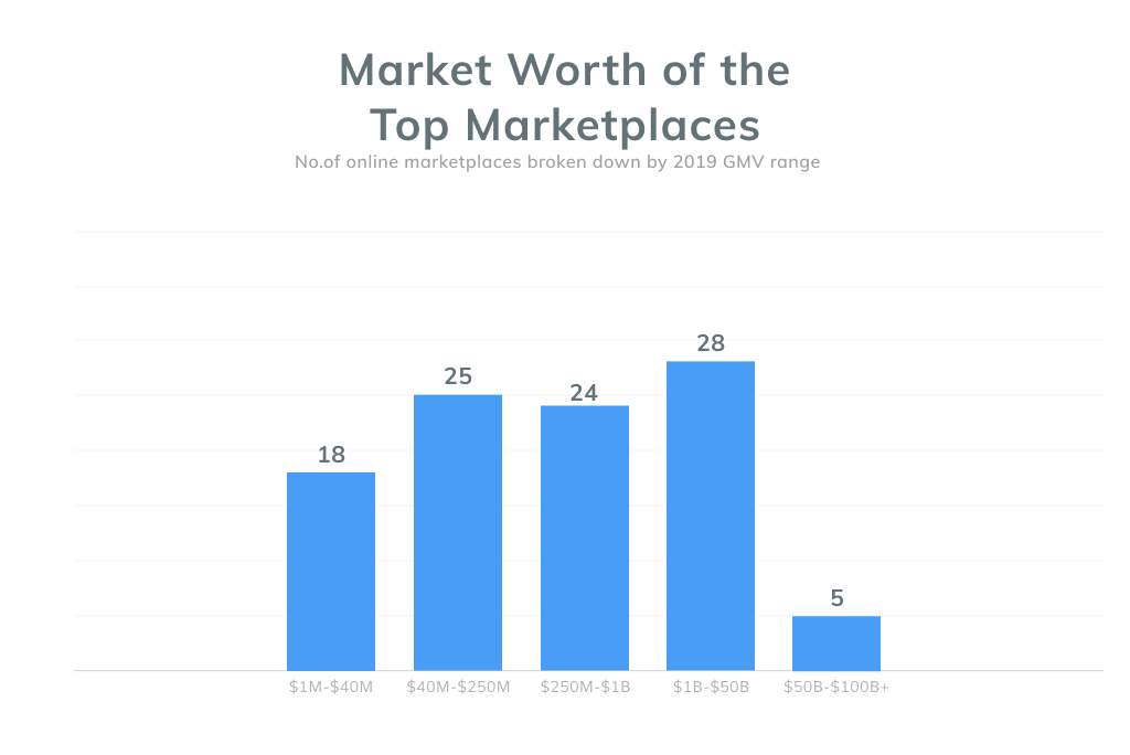 Market Worth of the Top Marketplaces
