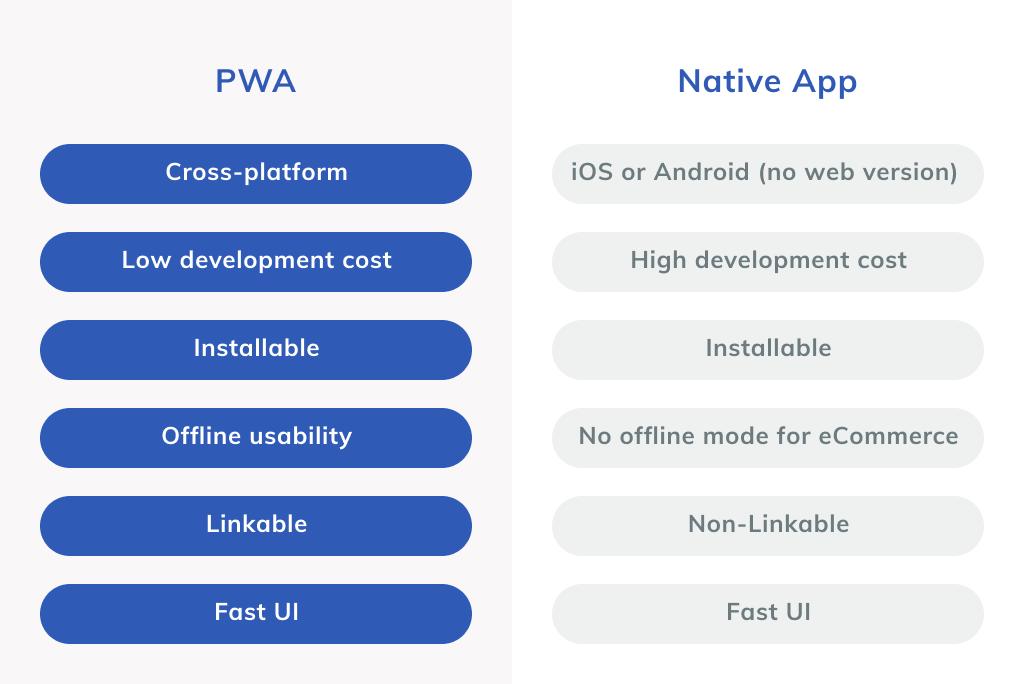 Native app vs PWA Comparison