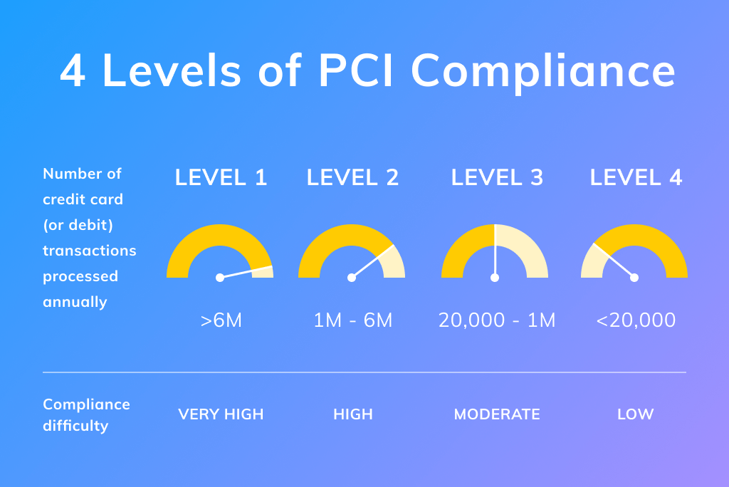 PCI DSS Compliance Levels