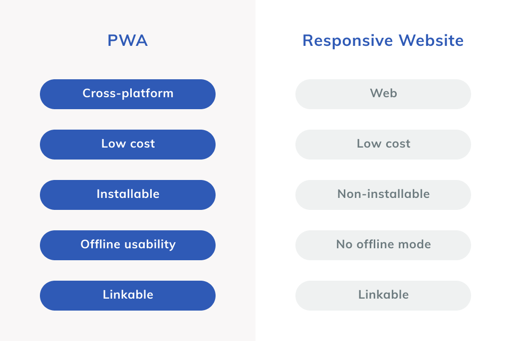 Responsive Website vs PWA Comparison