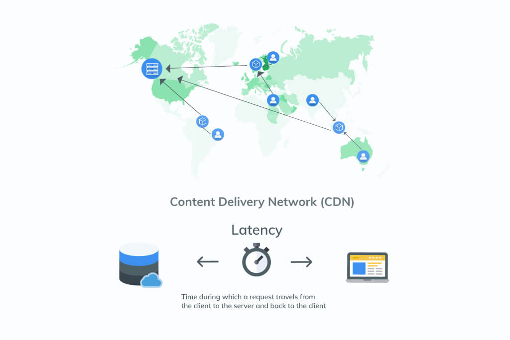 Speed up Magento 2: Content Delivery Network