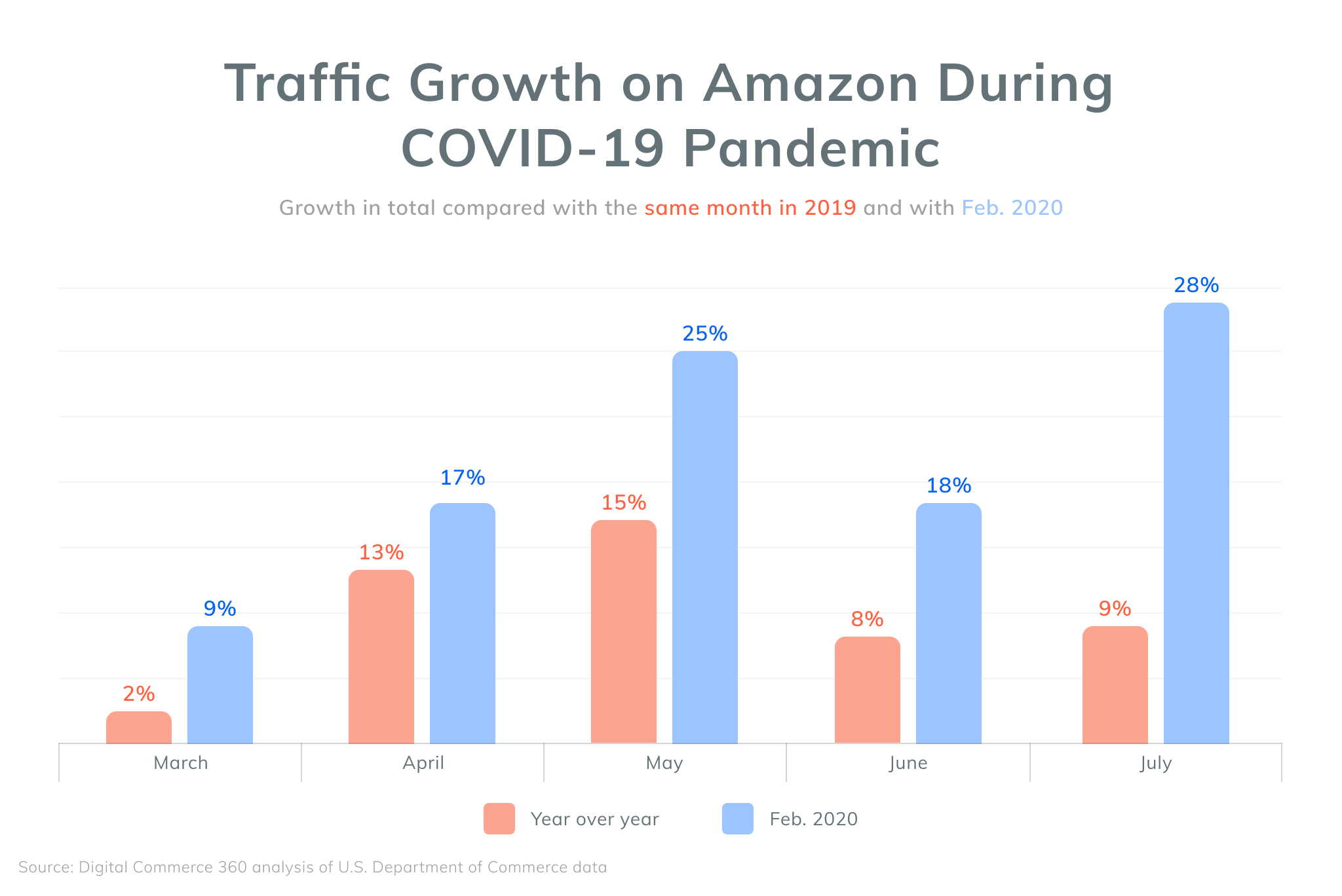 Traffic Growth on Amazon During COVID-19 Pandemic