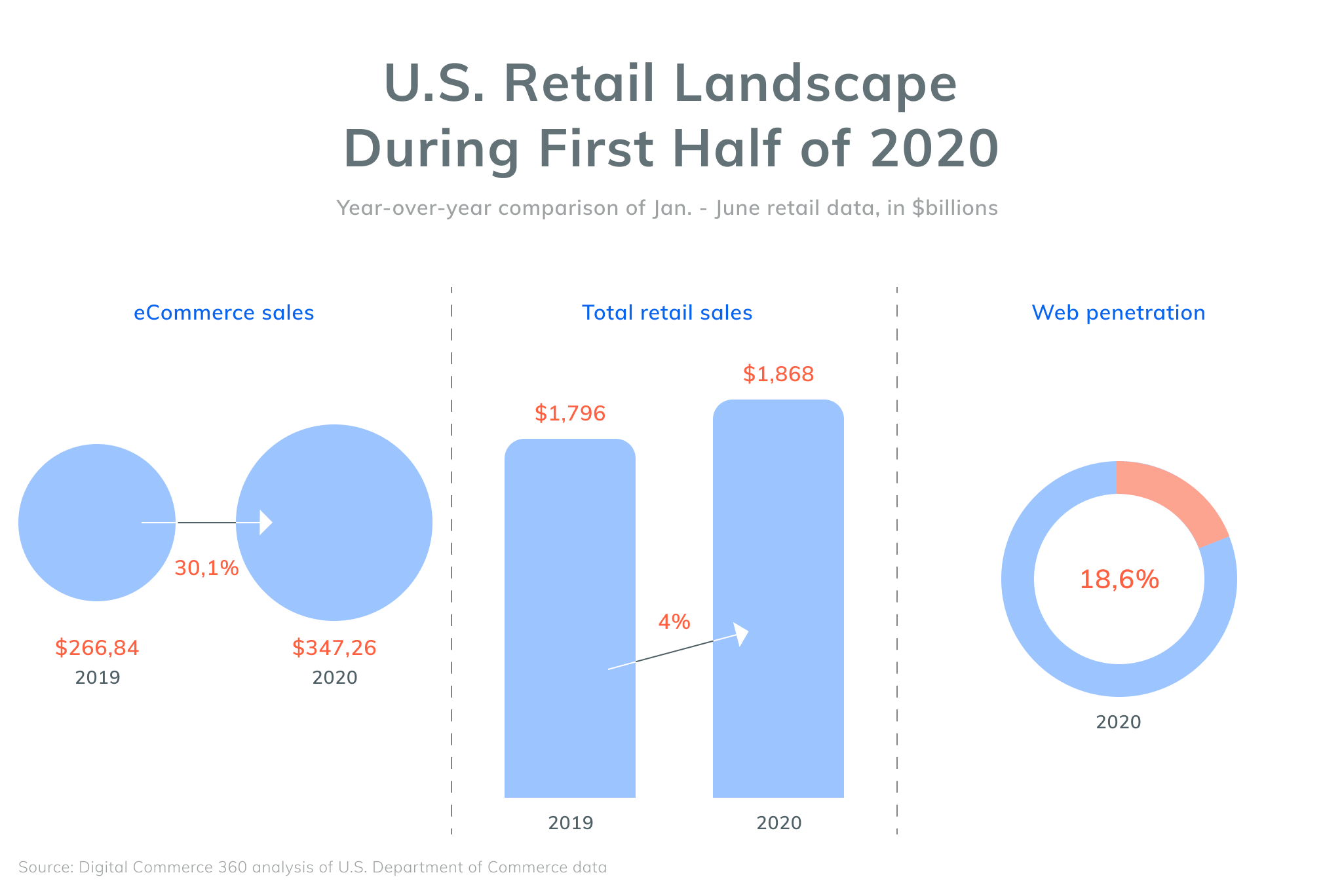 U.S. Retail Landscape During First Half of 2020
