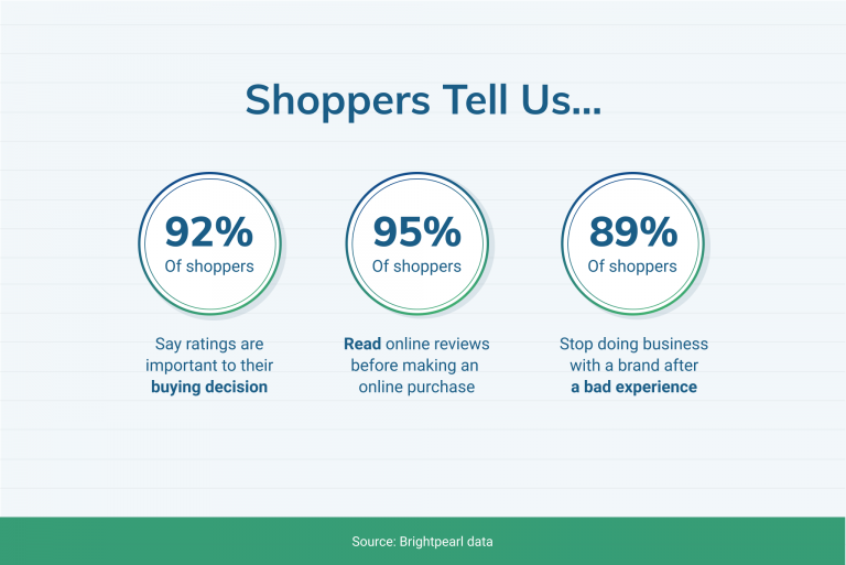 Online ratings in eCommerce