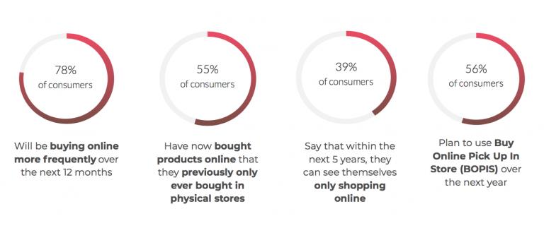 New Consumer Behavior