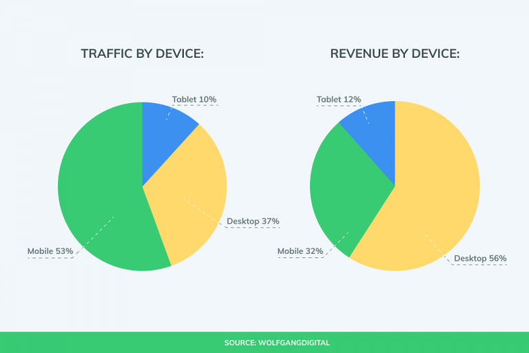 mobile traffic is higher but generates less revenue than desktops.