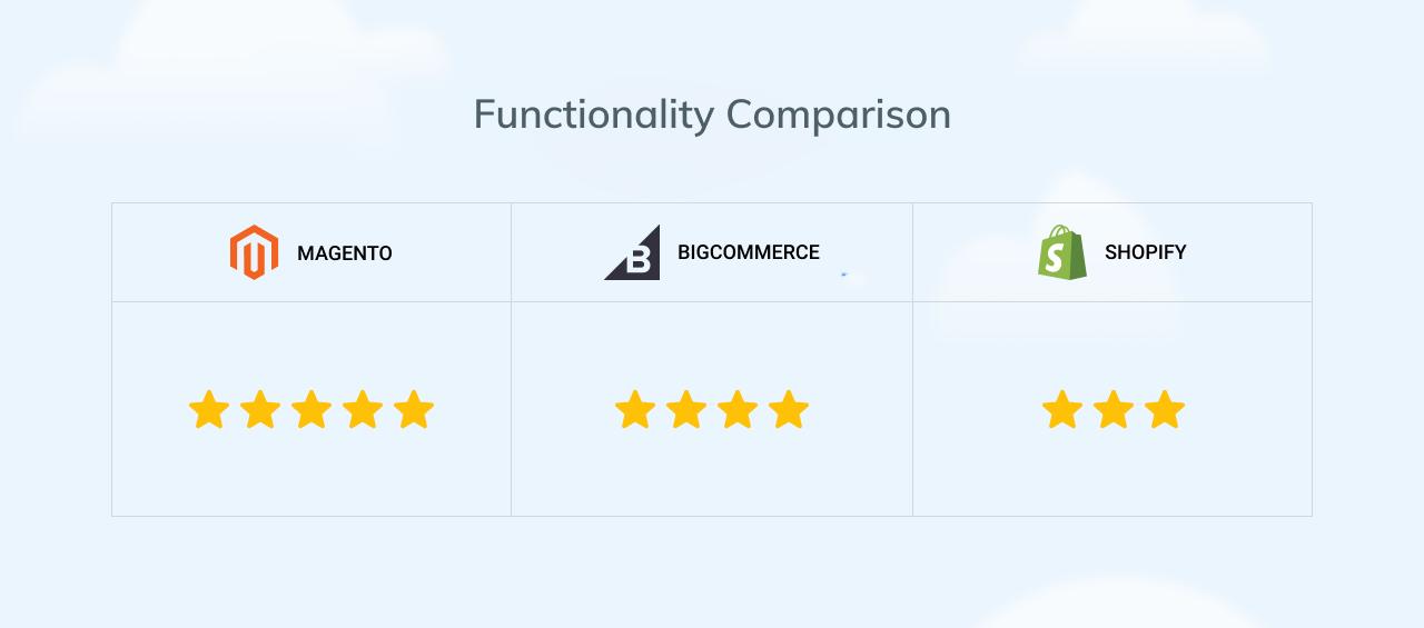 Functionality comparison of Magento vs Shopify vs BigCommerce
